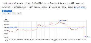 6666 - リバーエレテック(株) 直近1年のPER推移が刺激的w