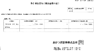 8737 - (株)あかつき本社 >その投資信託はどうなりましたか?。。。  昨年2月12日、日経14,952円(-760)の日(約1