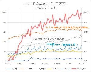 2654 - (株)アスモ 営業利益の数字は判りませんが今月の月次でグラフ化するとアスモF(フード)の失速がみられます。 ただし