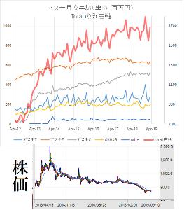 2654 - (株)アスモ 会社が発表している月次実績の金額ベースの変化と株価を並べてみると2014年からこっちほぼ反比例。 売