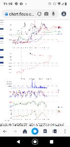 6937 - 古河電池(株) 今日から動く根拠 先週が調整終了の意味 ストキャスティクス RSI MACD 綺麗な逆張り指数の急所