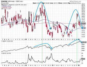 株取引をひと休みして、おしゃべり 日経は、 ⑴長期チャートではトリプルトップ  ⑵短期チャートではダブルトップ  ⑶週足のMACDがD