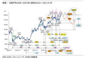 株取引をひと休みして、おしゃべり SMBC日○証券のトップテクニカル吉野さんの解説では、  『日経平均は、2050円幅を超える反落が生