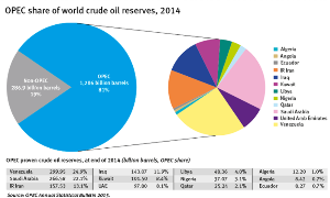 1671 - WTI原油価格連動型上場投信 ☆原油価格は地学的な問題(戦争・内戦など)、投機的理由、そして需要と供給の関 係などで変動をする。
