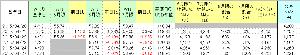 1671 - WTI原油価格連動型上場投信 昨日(27日)のNAVは4,221円と発表されたようです。 これは先週末(24日)のNAVからドル円