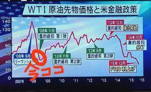 1671 - WTI原油価格連動型上場投信 今ココ
