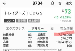 8704 - トレイダーズホールディングス(株) 今回は出来高を777に揃えたかったのかな(笑) まあ、たまたまだろうけど…。 機関はけ