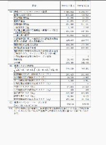 8358 - スルガ銀行(株) 因みに損保ジャパン日本興亜のソルベンシーマージン比率をいやらしいけど調べてみた。一般的に200を切る