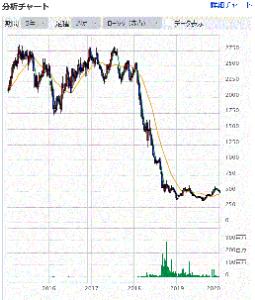 8358 - スルガ銀行(株) がははははは。( ^Д^)イヒヒヒ(笑)  2600円台から下落の一途をたどり、  空売りをした、&