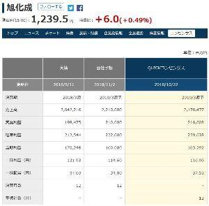 3407 - 旭化成(株) NY発の世界同時株安でチャートがデッドクロスして、軟調な株価のところへ、決算の通期上方修正がでるも、