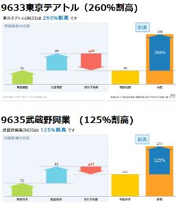 9633 - 東京テアトル(株) >武蔵野興行と比べれば、超割安。しかも黒字会社なのにあまりにも割安。優待券を使える人は、超利回り。