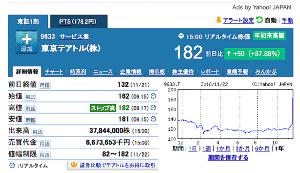 9633 - 東京テアトル(株) 終値「当時の140円切れ」って、『この世』でS高した2016年11月以来 かと思っていたけど、昨年(