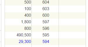 2170 - (株)リンクアンドモチベーション     出来高   1,262,900株 に対して     S安が極めて少ない