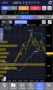 8715 - アニコム ホールディングス(株) 本日もアニコムは堅調でした。 みなさまお疲れ様でした。 意味はないですが、アイペットの株価とクロスし