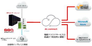 3776 - (株)ブロードバンドタワー ブロードバンドタワー、複数クラウドサービスと相互接続する「クラウドエクスチェンジ」を実現 ~アマゾン