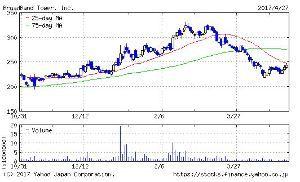 3776 - (株)ブロードバンドタワー (*´-`)株はですな、「買い」「売り」「休」の3つのバランスが大切なのです。HAHAH