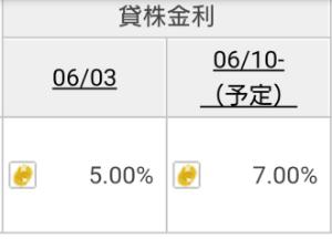 3776 - (株)ブロードバンドタワー 貸株の金利また上がるみたいね
