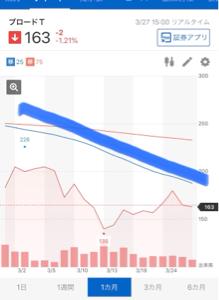 3776 - (株)ブロードバンドタワー 個人投資家の敵!無能クソ株BBT!