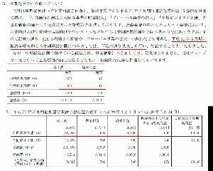2676 - 高千穂交易(株) 減損だけども、 5月の本決算発表時に同時に発表される今期(平成31年3月期)予想は、、中期計画の下方