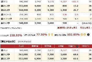8287 - マックスバリュ西日本(株) 買うなら今日だな