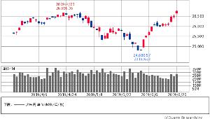 6754 - アンリツ(株) いちおうここにも書いておくね 昨日のアメリカ株は「首吊り線」ぽい。 今日GDして始まるようだと結構な
