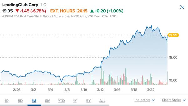 LC - レンディング・クラブ バイデン増税ショックでマネーが株から国債へ流れてゆくキツい下げ地合い再び… ARK銘柄