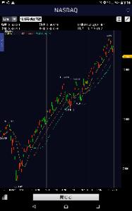 0431820A - NASDAQ1003倍ベア 去年の3月と被る…。