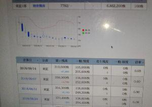 7782 - (株)シンシア 今週は、5万株の朝の成り売り+本日出来高に含まれるであろう投げ売り残高を来週の様子見で。