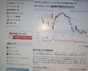 7782 - (株)シンシア 株価の動き前回決算では、上昇600円まで。