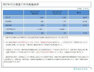 7782 - (株)シンシア 個人投資家向けオンライン説明会より 上方修正を出す基準が分かった