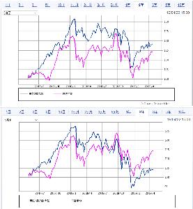 6144 - 西部電機(株) 2018年の中小株安を調べてみると 東証1部指数小型株指数は 大きく下げてるけど 東証2部指数は思っ