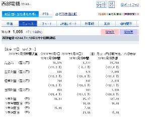6144 - 西部電機(株) 19年3月期予想で 売上も当期利益も 前年比+25%以上の良い決算  決算発表前に 好決算期待でPB