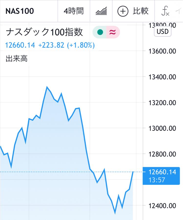 1545 - (NEXT FUNDS)NASDAQ-100(R)連動型上場投信 週末反発して終了