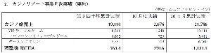 6425 - (株)ユニバーサルエンターテインメント 11月の月次実績は今週出ると思います (単位1ペソ=2.13円) ^^ 調整後EBITDA=営業損益