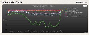 6033 - (株)エクストリーム 中国のゲームセルランは維持 無料ゲームDLが急激に伸びているので月曜も安泰やろう?!