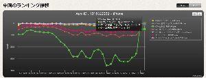 6033 - (株)エクストリーム 総合セールス    5位 ゲームセールス   4位 無料ゲームDL数 51位 これで上げない方がおか