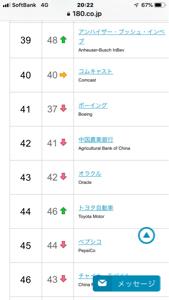 2497 - ユナイテッド(株) 日本のトヨタが 時価総額ランキングで44位  トップ50で日本企業は1社のみ。  早川くん どんだけ