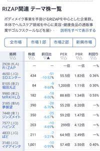 ピストン西沢とhinaの投資部屋 ピスちゃんが、今朝「ライザップ関連を空売り」と言っていたのですが、見事大当たり。  なかなか私の周り