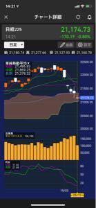 ピストン西沢とhinaの投資部屋 連休前から見ると日経平均は1000円安です。 5日連続安↓ 売り方さんしか儲かっていないよ