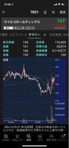 ピストン西沢とhinaの投資部屋 ウイルコホールディングス。 昨日先読みが出て、本日13%上昇中。 緩んだところは狙ってみたいかなと監