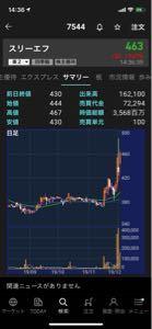 ピストン西沢とhinaの投資部屋 7544スリーエフ  昨日高値更新をして長い上ヒゲ。  日経平均は下げても同社はしっかりとした値動き