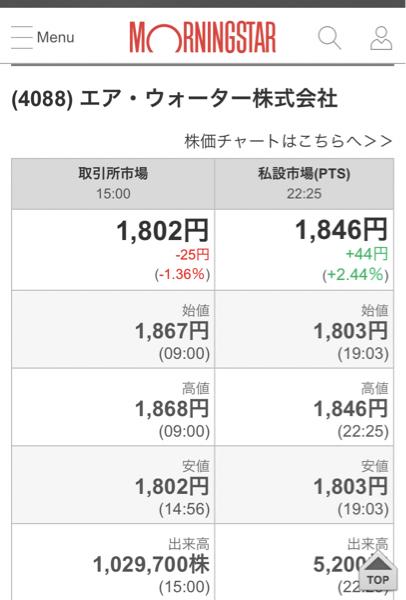 4088 - エア・ウォーター(株) PTS  急上昇