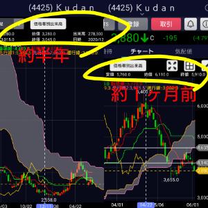 4425 - Kudan(株) 一目均衡表の《遅行線》をご覧頂きたい。  遅行線  日足⇒約1ヶ月  週足⇒約半
