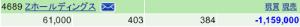 4689 - Zホールディングス(株) 2ヶ月ぶりの投稿になりますが、本日のみで含み損が約330万円も減りました。 年内にプラ転できれば御の