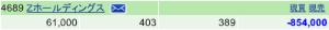 4689 - Zホールディングス(株) 1週間ぶりの投稿ですが、含み損が「100万円以下」になってました(笑) ここまで強いと今月から含み益