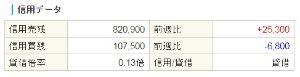 6448 - ブラザー工業(株) 【信用売り増加!】2017/3/8  さて、これからどうなるか!?