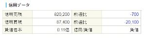 6448 - ブラザー工業(株) 【信用倍率】 相変わらず、粘るね~♪