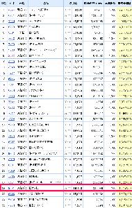 9601 - 松竹(株) 最近割と上昇しているように感じるが、【 単元株価格 32位 】 は、8月権利落ち前日と同じ。  ※遅