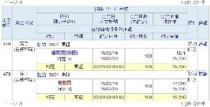 9601 - 松竹(株) SBI証券で、今日の前場寄付 「100株クロス」。 「SBI短期(5日)」のつもりで今日だったのです