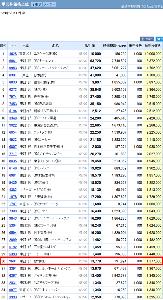 9601 - 松竹(株) 【 単元株価格ランキング 】 久々にチェック。 株価がだいぶ下がっちゃったから、現在「30位」&da